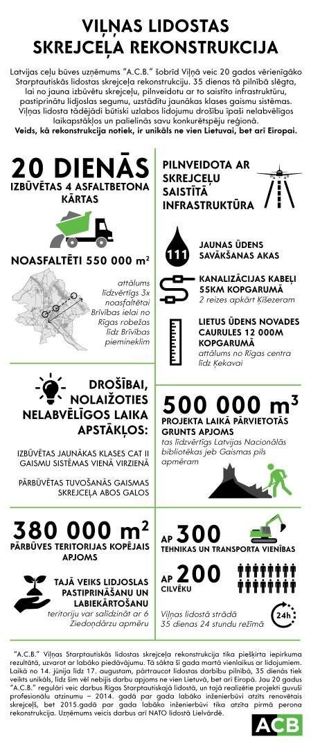 Infografika_LV